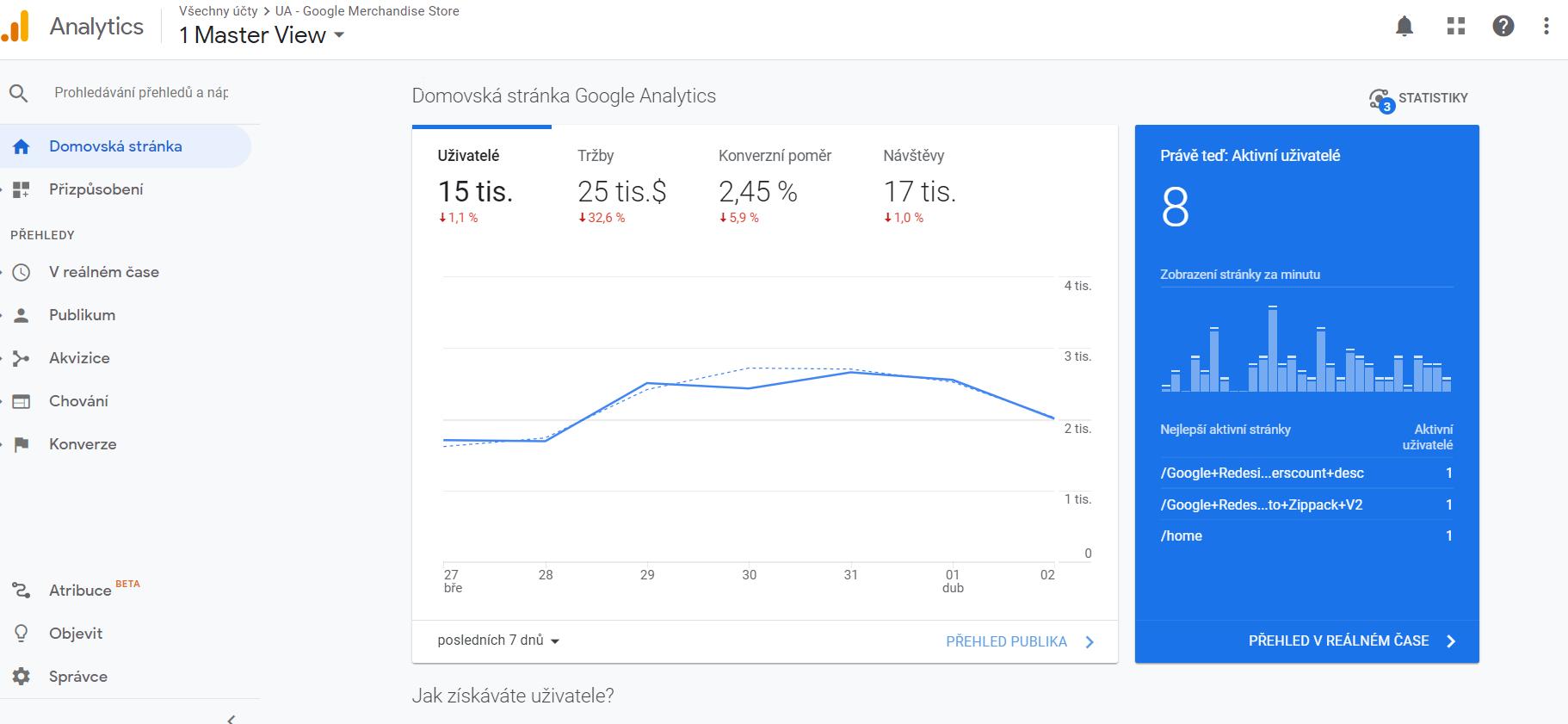 Graf z Google Analytics